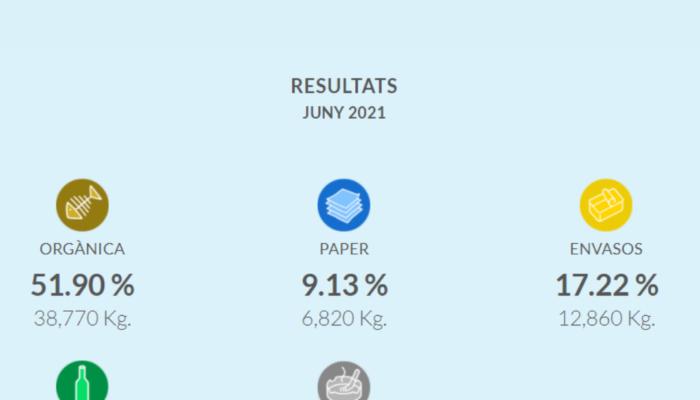 Més del 85% de recollida selectiva a Calaf durant el mes de juny